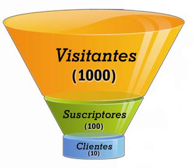 embudo de marketing online