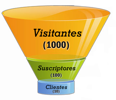 embudo de marketing online